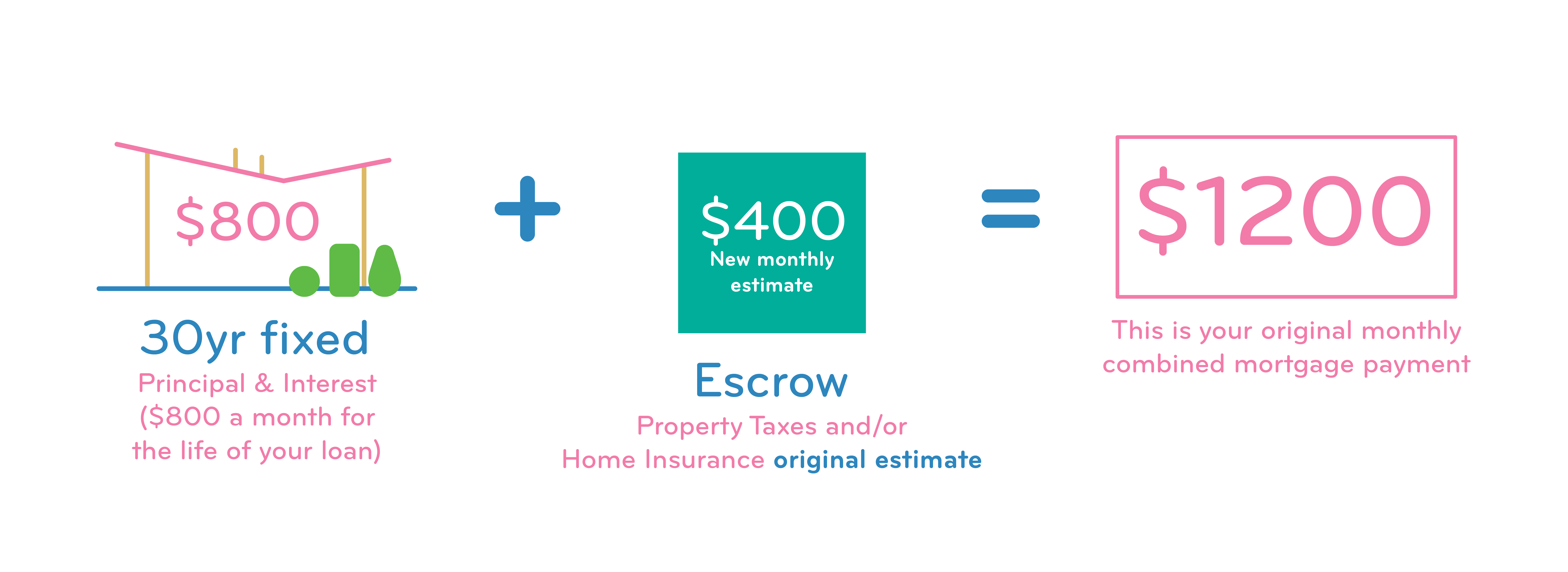 What Is An Escrow Account What You Need To Know Tms Tms Grow Happiness